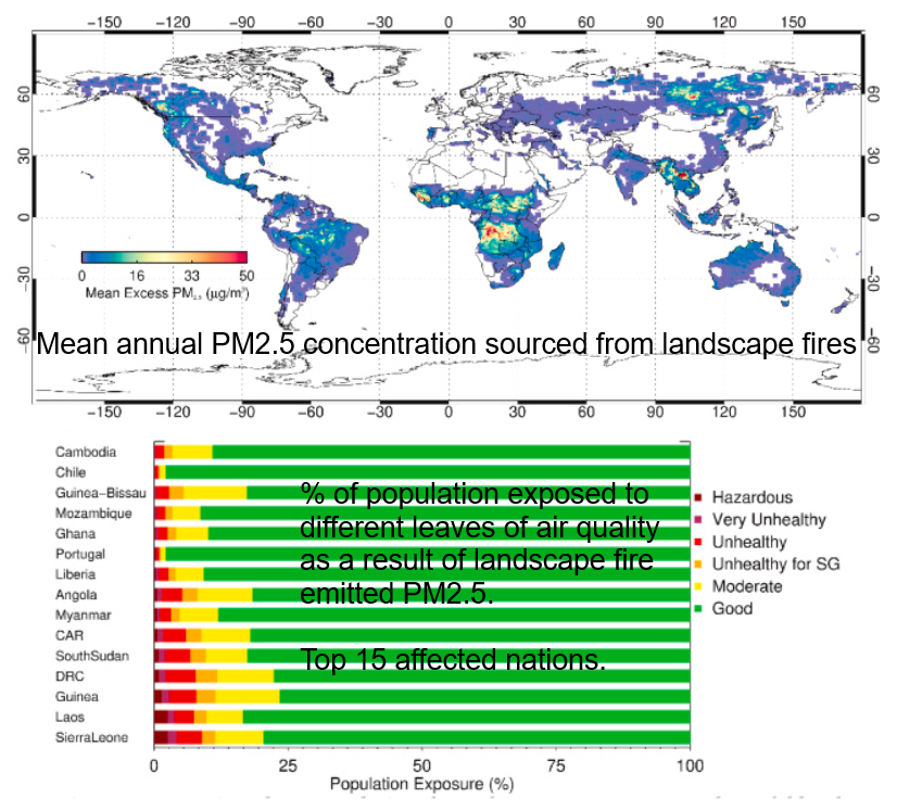 The effect of landscape fire on concentrations of airborne fine particulate matter